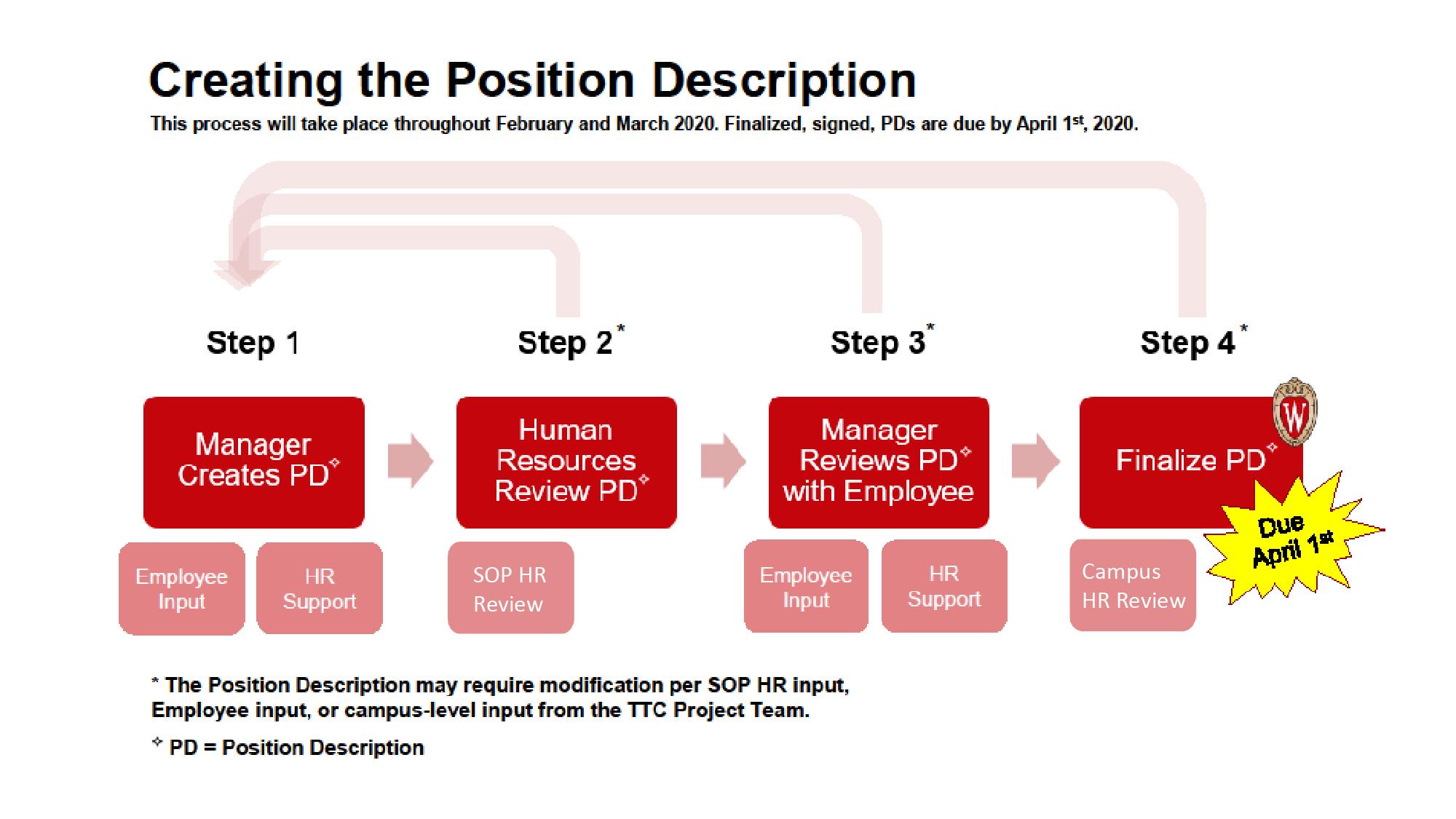 Workflow for creating Position Description