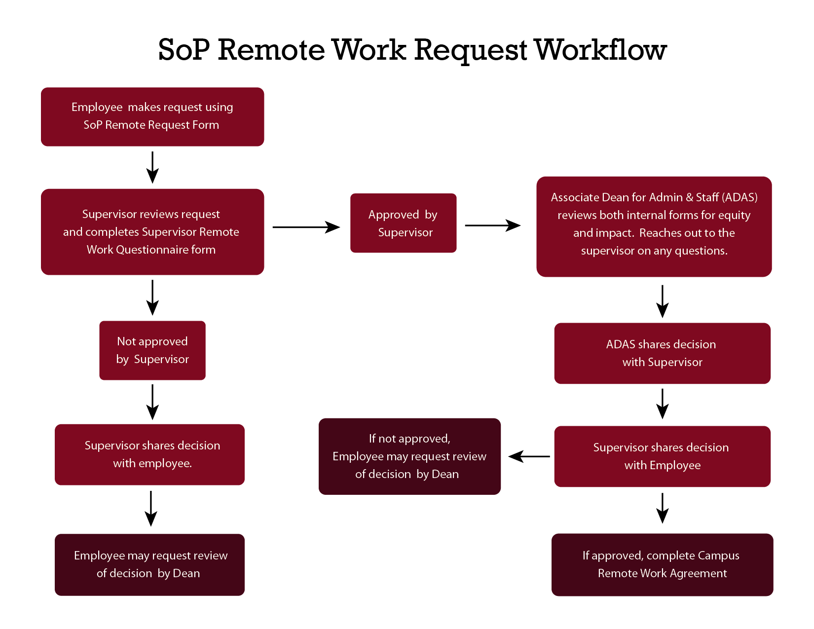 Flow chart showing the steps in the approval and appeal process for Remote Work