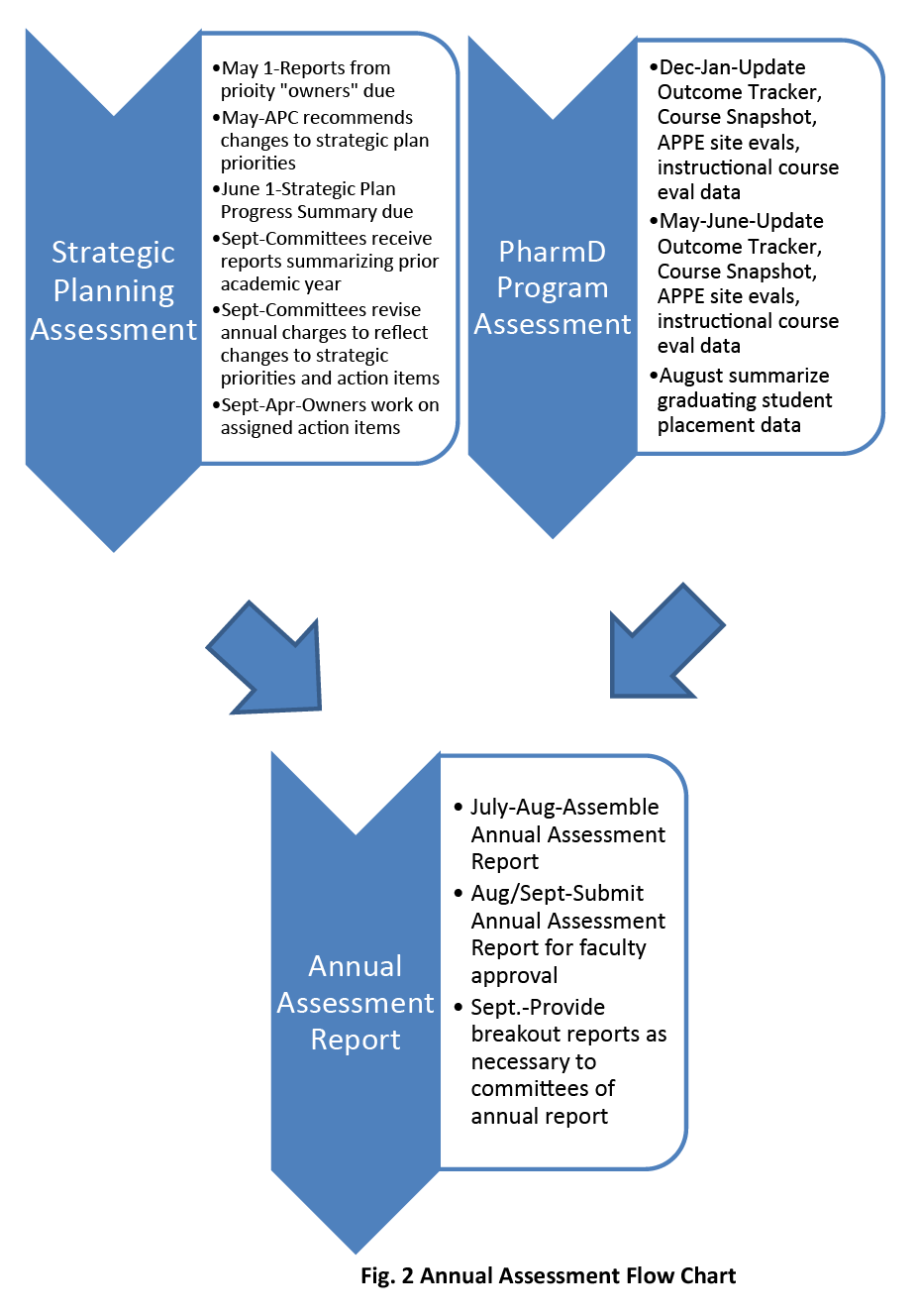 Flowchart showing process of strategic assessment