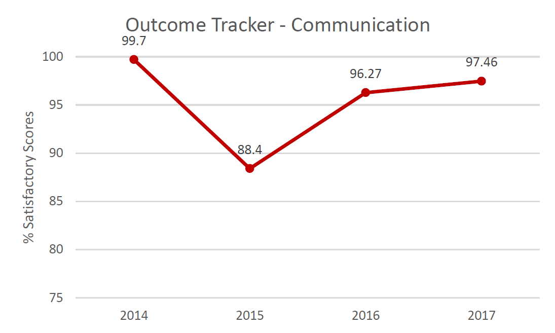 Outcome Tracker Communication.  % Satisfactory scores in 2014: 99.7%; in 2015: 88.4%; in 2016: 96.27%; in 2017: 97.46%.