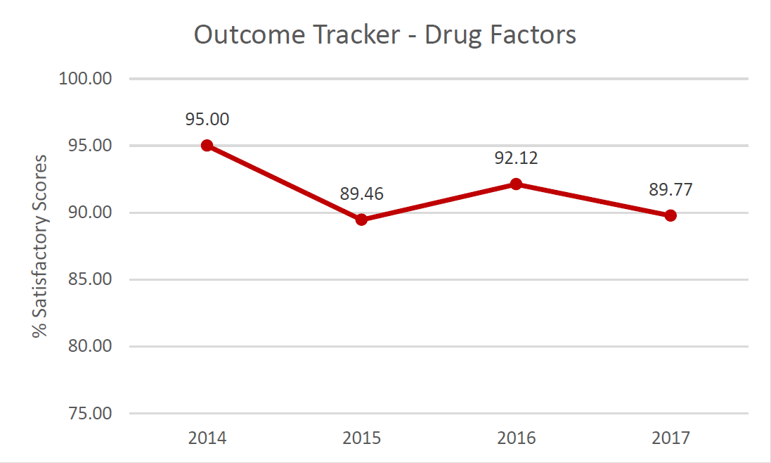 Outcome Tracker Drug Factors.  % Satisfactory scores in 2014: 95%; in 2015: 89.46%; in 2016: 92.12%; in 2017: 89.77%.