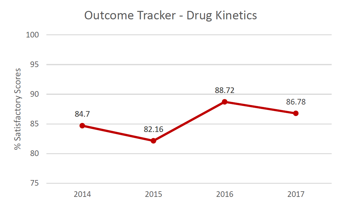 Outcome Tracker Drug Kinetics.  % Satisfactory scores in 2014: 84.7%; in 2015: 82.16%; in 2016: 88.72%; in 2017: 86.78%.