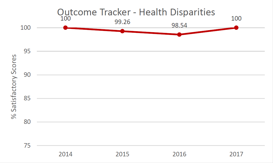 Outcome Tracker Communication.  % Satisfactory scores in 2014: 100%; in 2015: 99.26%; in 2016: 98.54%; in 2017: 100%.