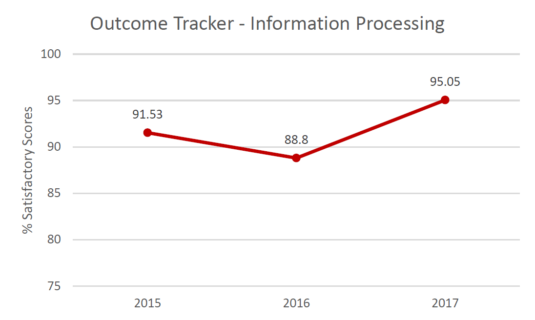 Outcome Tracker Information Processing.  % Satisfactory scores in 2015: 91.53%; in 2016: 88.8%; in 2017: 95.05%.