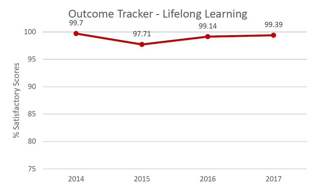 Outcome Tracker Communication.  % Satisfactory scores in 2014: 99.7%; in 2015: 97.71%; in 2016: 99.14%; in 2017: 99.39%.