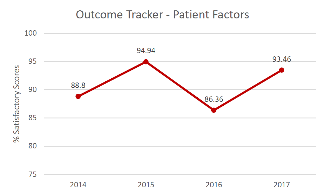 Outcome Tracker Patient Factors.  % Satisfactory scores in 2014: 88.8%; in 2015: 94.94%; in 2016: 83.36%; in 2017: 93.46%.
