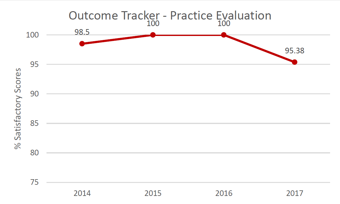Outcome Tracker Communication.  % Satisfactory scores in 2015: 91.2%; in 2016: 92.48%; in 2017: 99.25%.