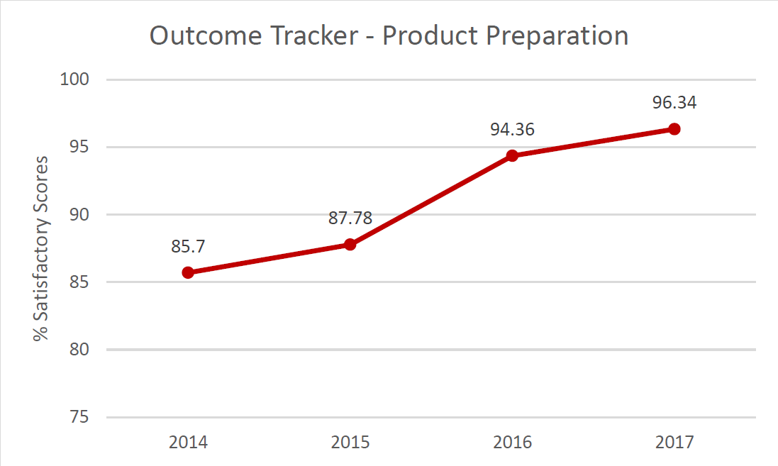 Outcome Tracker Drug Kinetics.  % Satisfactory scores in 2014: 85.7%; in 2015: 87.78%; in 2016: 94.36%; in 2017: 96.34%.