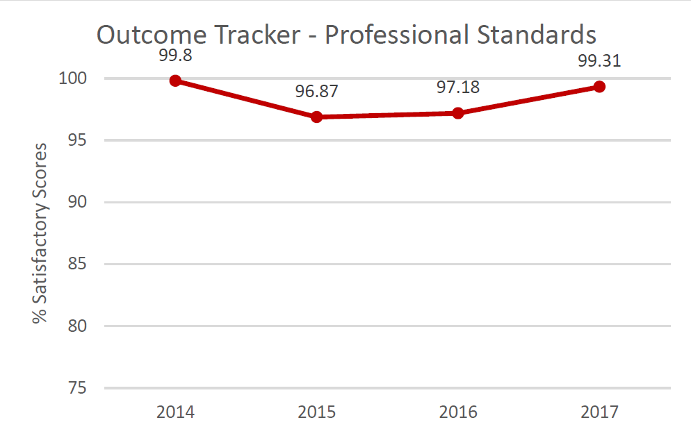 Outcome Tracker Communication.  % Satisfactory scores in 2014: 99.8%; in 2015: 96.87%; in 2016: 97.18%; in 2017: 99.31%.