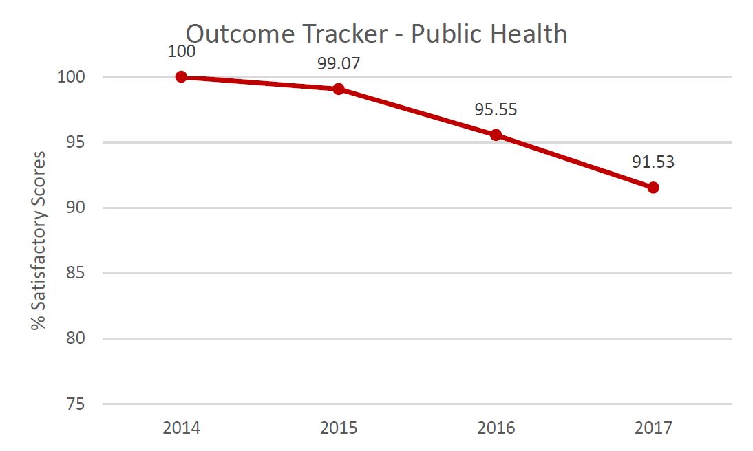 Outcome Tracker Communication.  % Satisfactory scores in 2014: 100%; in 2015: 99.07%; in 2016: 95.55%; in 2017: 91.53%.