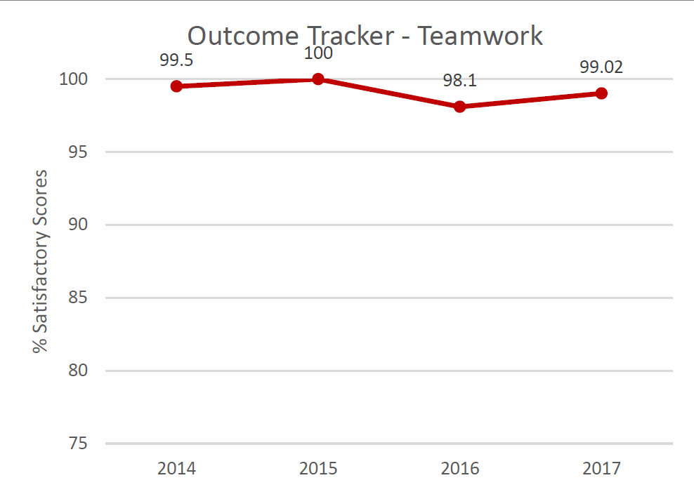 Outcome Tracker Communication.  % Satisfactory scores in 2014: 99.5%; in 2015: 100%; in 2016: 98.1%; in 2017: 99.02%.