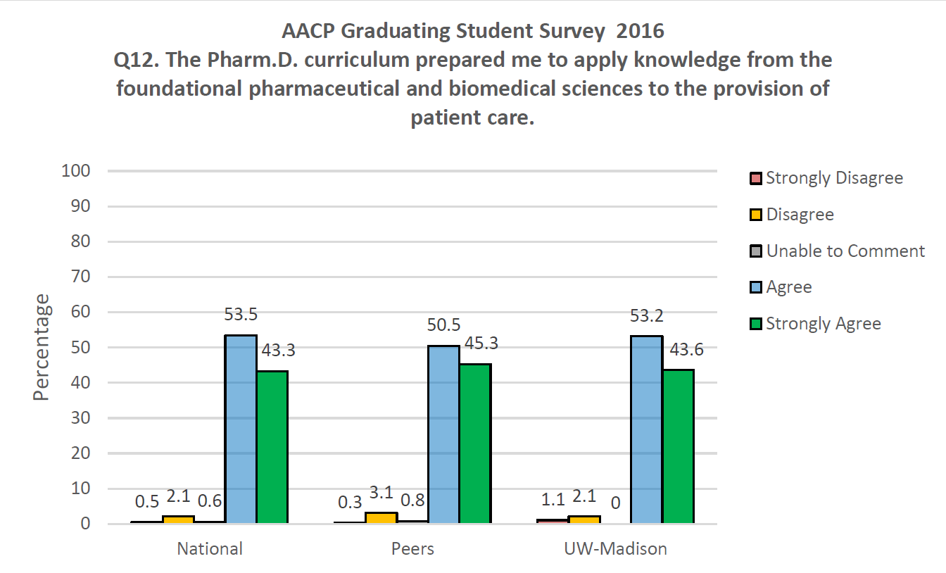 AACP Graduating Student Survey 2016 Q12. The PharmD curriculum prepared me to apply knowledge from the foundational pharmaceutical and biomedical sciences to the provision of patient care.