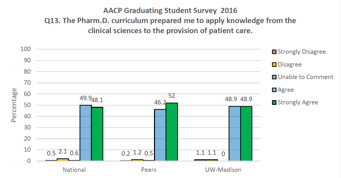 AACP Graduating Student Survey 2016 Q13. The PharmD curriculum prepared me to apply knowledge from the clinical sciences to the provision of patient care.