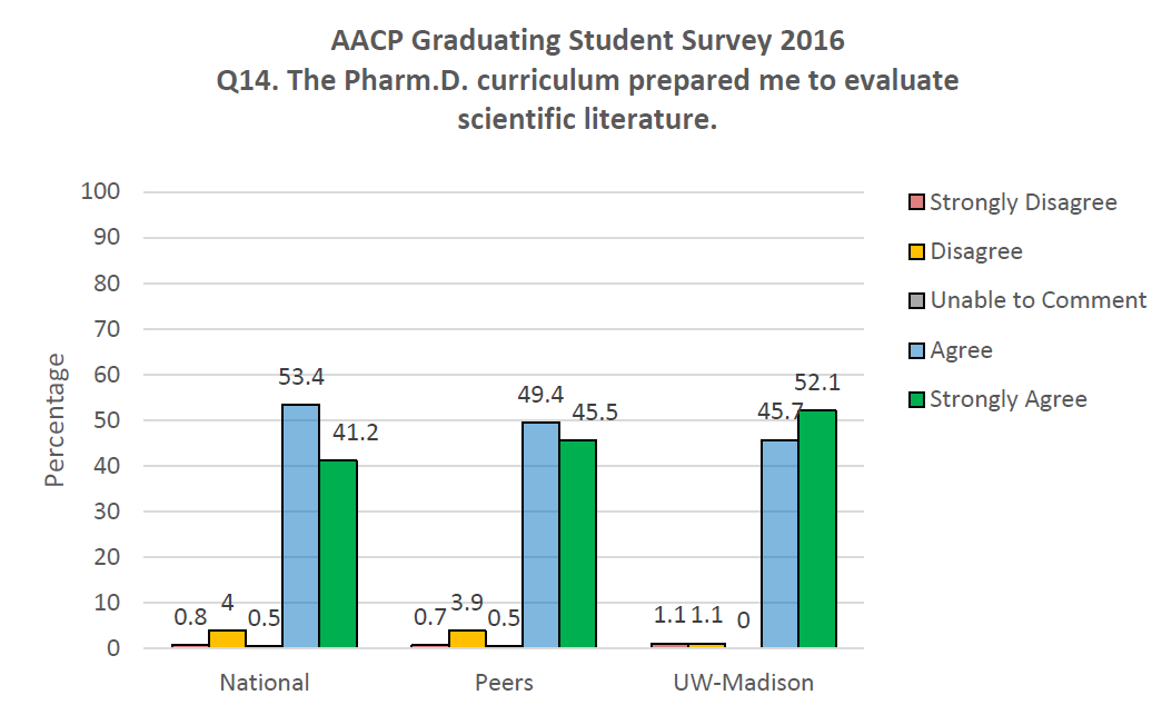 AACP Graduating Student Survey 2016 Q14. The PharmD curriculum prepared me to evaluate scientific literature.
