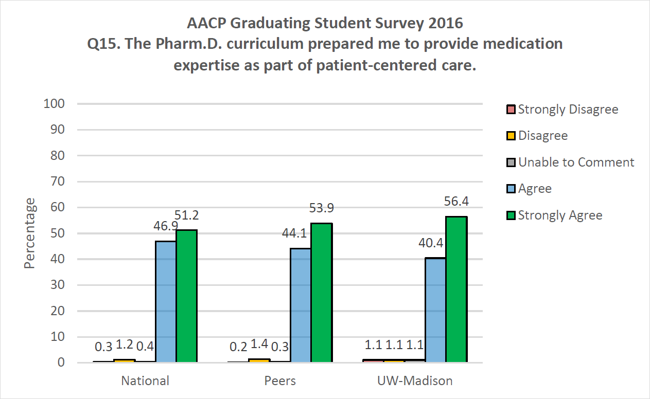 AACP Graduating Student Survey 2016 Q15. The PharmD curriculum prepared me to provide medication expertise as part of patient-centered care.