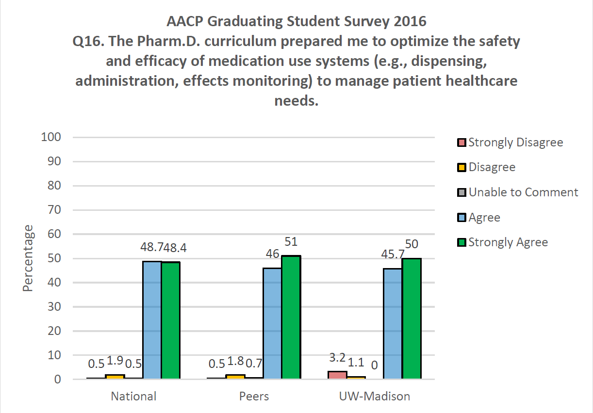 AACP Graduating Student Survey 2016 Q16. The PharmD curriculum prepared me to optimize the safety and efficacy of medication use systems (e.g., dispensing, administration, effects monitoring) to manage patient healthcare needs.