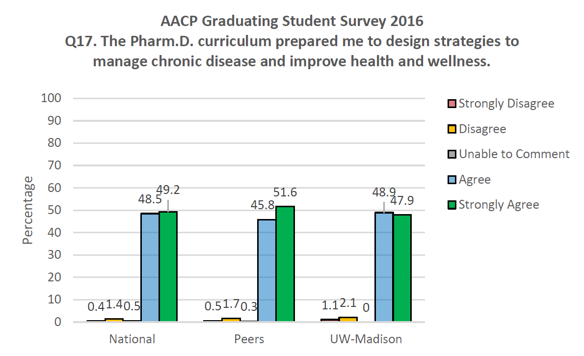 AACP Graduating Student Survey 2016 Q17. The PharmD curriculum prepared me to design strategies to manage chronic disease and improve health and wellness.