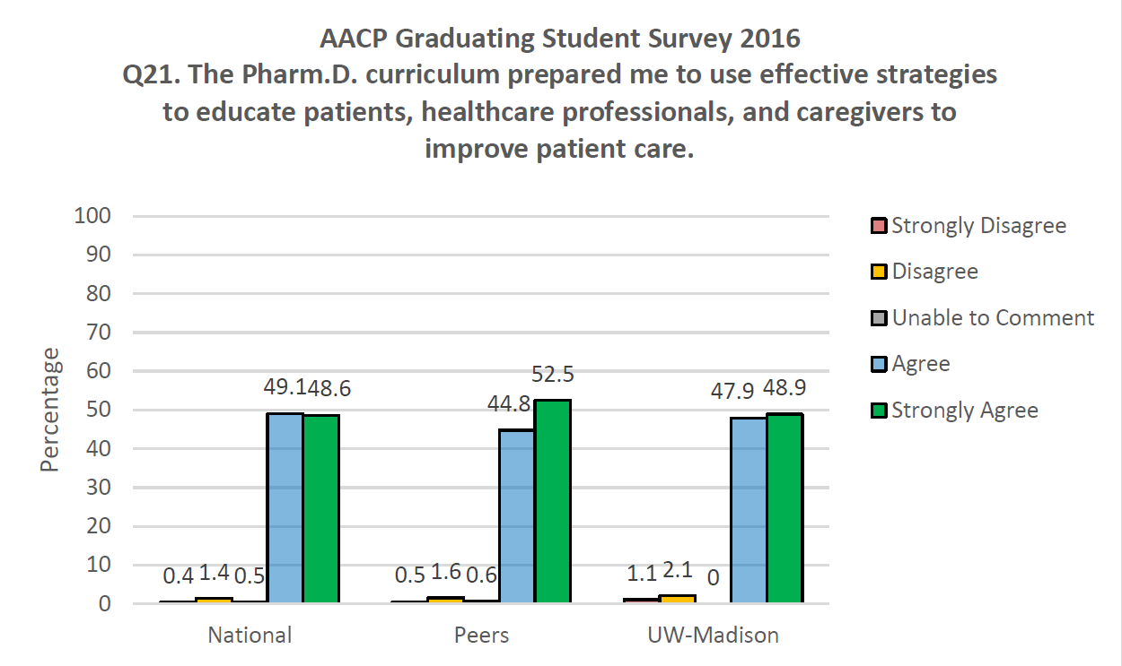 AACP Graduating Student Survey 2016 Q21. The PharmD curriculum prepared me to use effective strategies to educate patients, healthcare professionals, and caregivers to improve patient care.