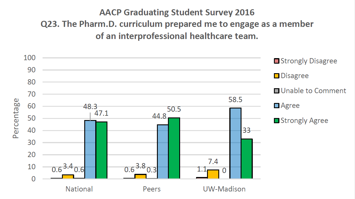 AACP Graduating Student Survey 2016 Q23. The PharmD curriculum prepared me to engage as a member of an interprofessional healthcare team.