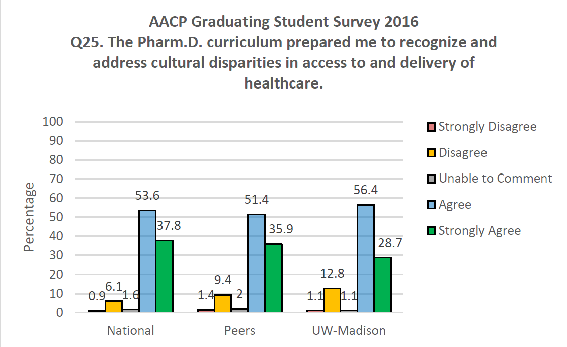 AACP Graduating Student Survey 2016 Q25. The PharmD curriculum prepared me to recognize and address the cultural disparities in access to and delivery of healthcare.