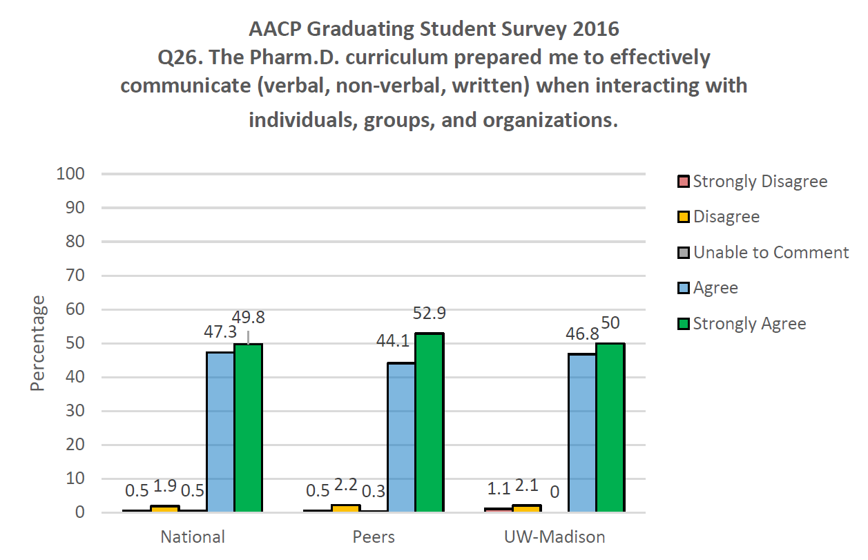 AACP Graduating Student Survey 2016 Q26. The Pharm.D. curriculum prepared me to effectively communicate (verbal, non-verbal, written) when interacting with individuals, groups, and organizations.