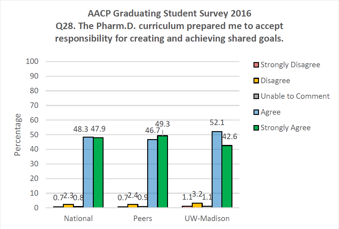 AACP Graduating Student Survey 2016 Q28. The PharmD curriculum prepared me to accept responsibility for creating and achieving shared goals.