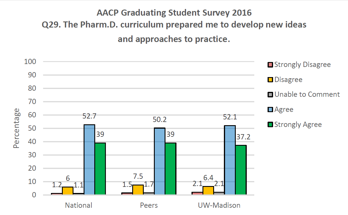 AACP Graduating Student Survey 2016 Q29. The PharmD curriculum prepared me to develop new ideas and approaches to practice.