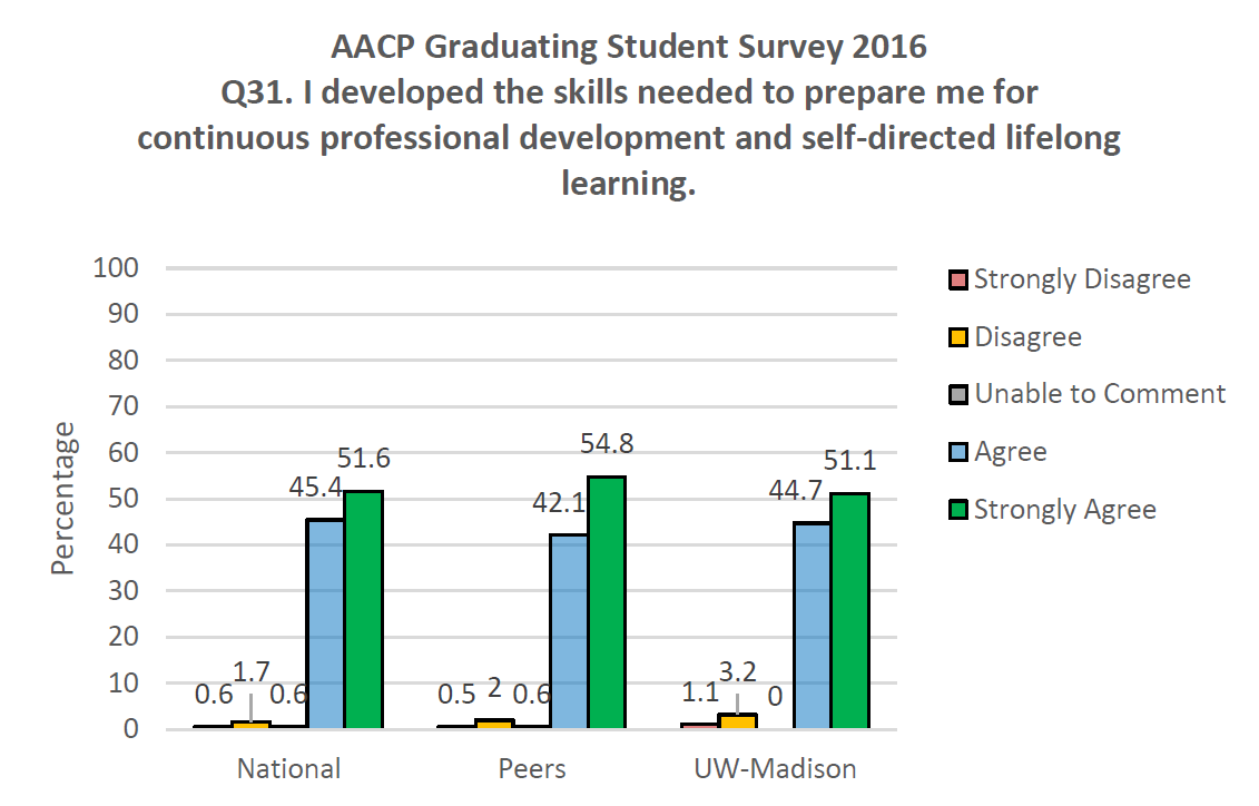 AACP Graduating Student Survey 2016 Q31. I developed the skills needed to prepare me for continuous professional development and self-directed lifelong learning.