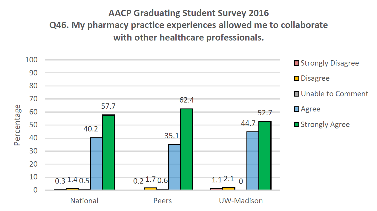 AACP Graduating Student Survey 2016 Q46. My pharmacy practice experiences allowed me to collaborate with other healthcare professionals.